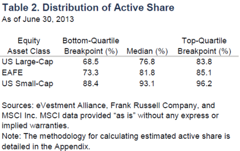 Distribution of Active Share