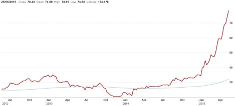 BKL Chart