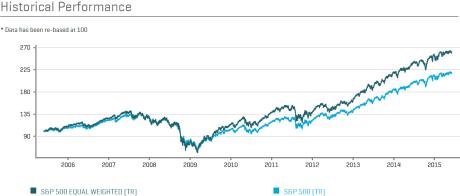 S&P 500 EW