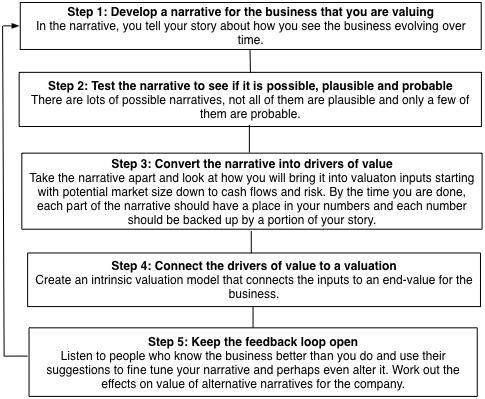 narrative-to-number-steps