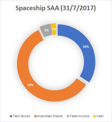 Spaceship SAA