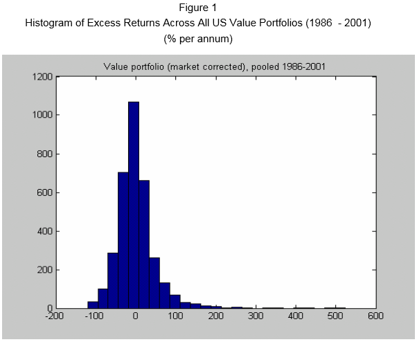 Value Return Distribution