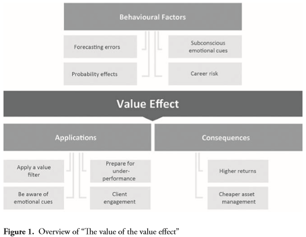 Value Effect
